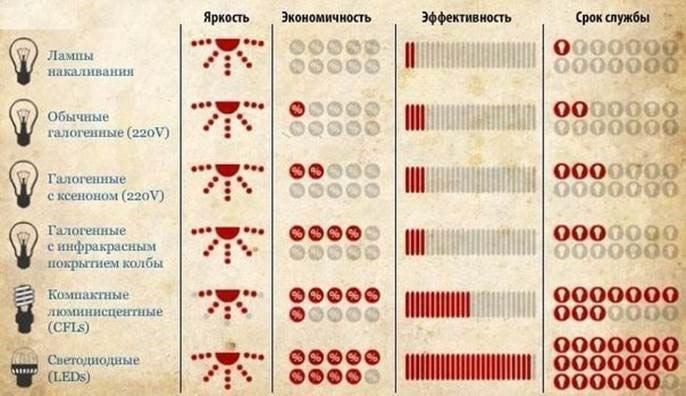 Таблица виды ламп сравнение